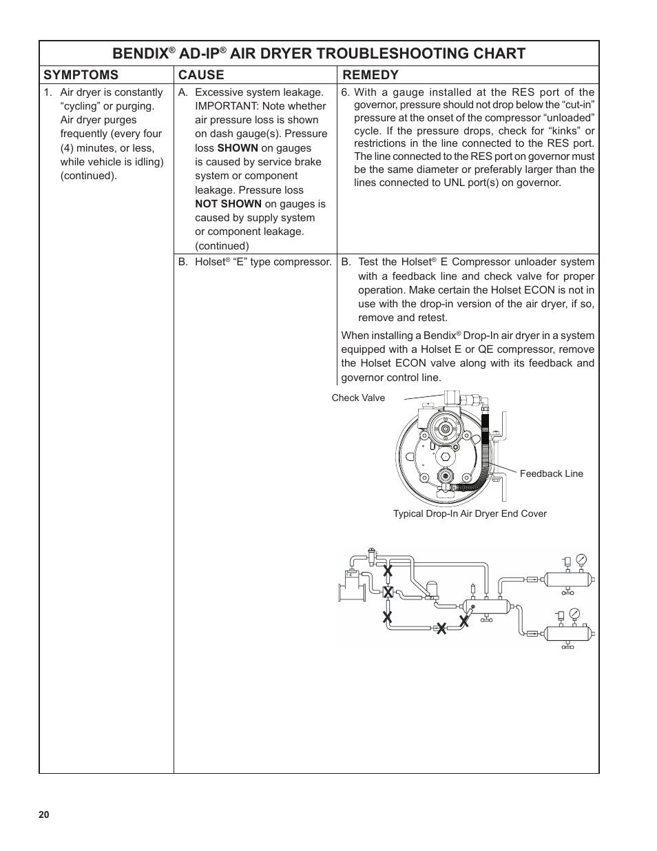 Air Dryer For Air Compressor >> Bendix, Ad-ip, Air dryer troubleshooting chart | Bendix ...