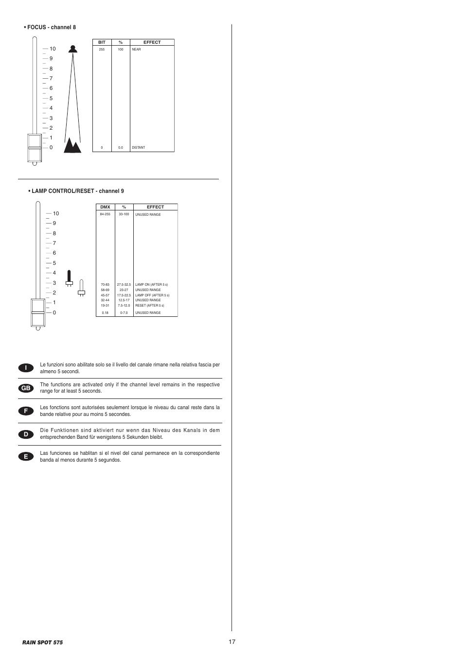 clay paky rain spot 575 msr 575w user manual page 17 24 rh manualsdir com spot gen3 user manual webbing spot user manual