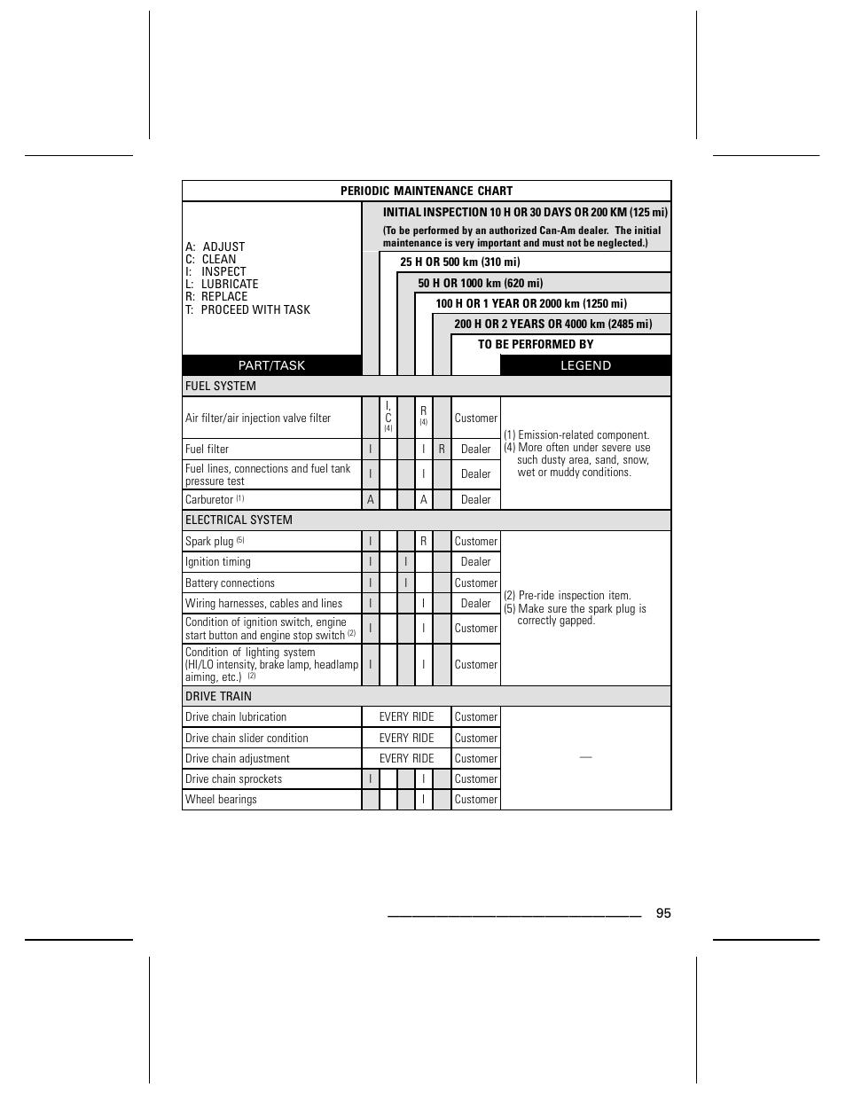 can am ds 250 diagram data wiring diagrams u2022 rh 104 248 8 211