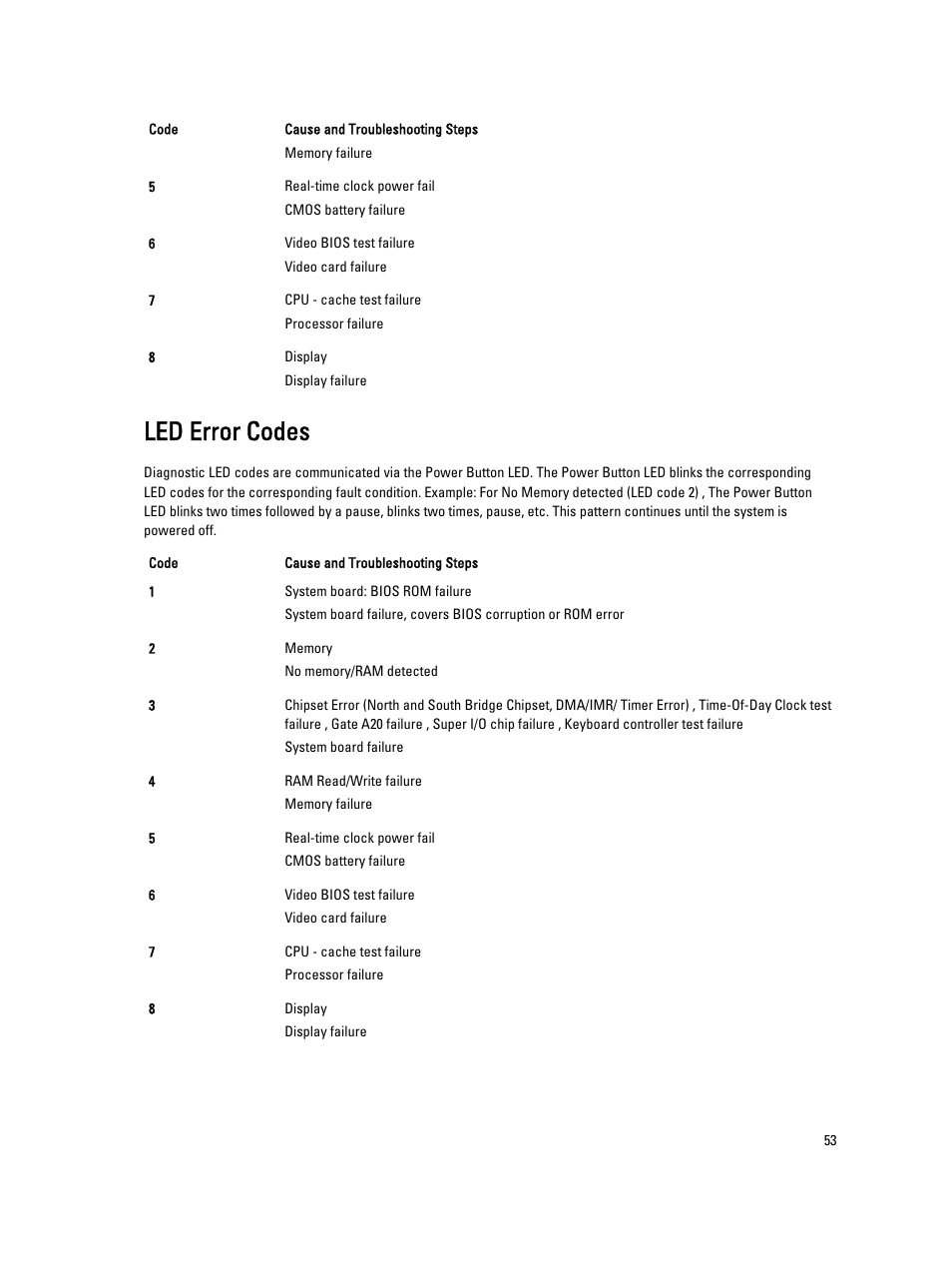 Led error codes   Dell Latitude 6430u (Late 2012) User