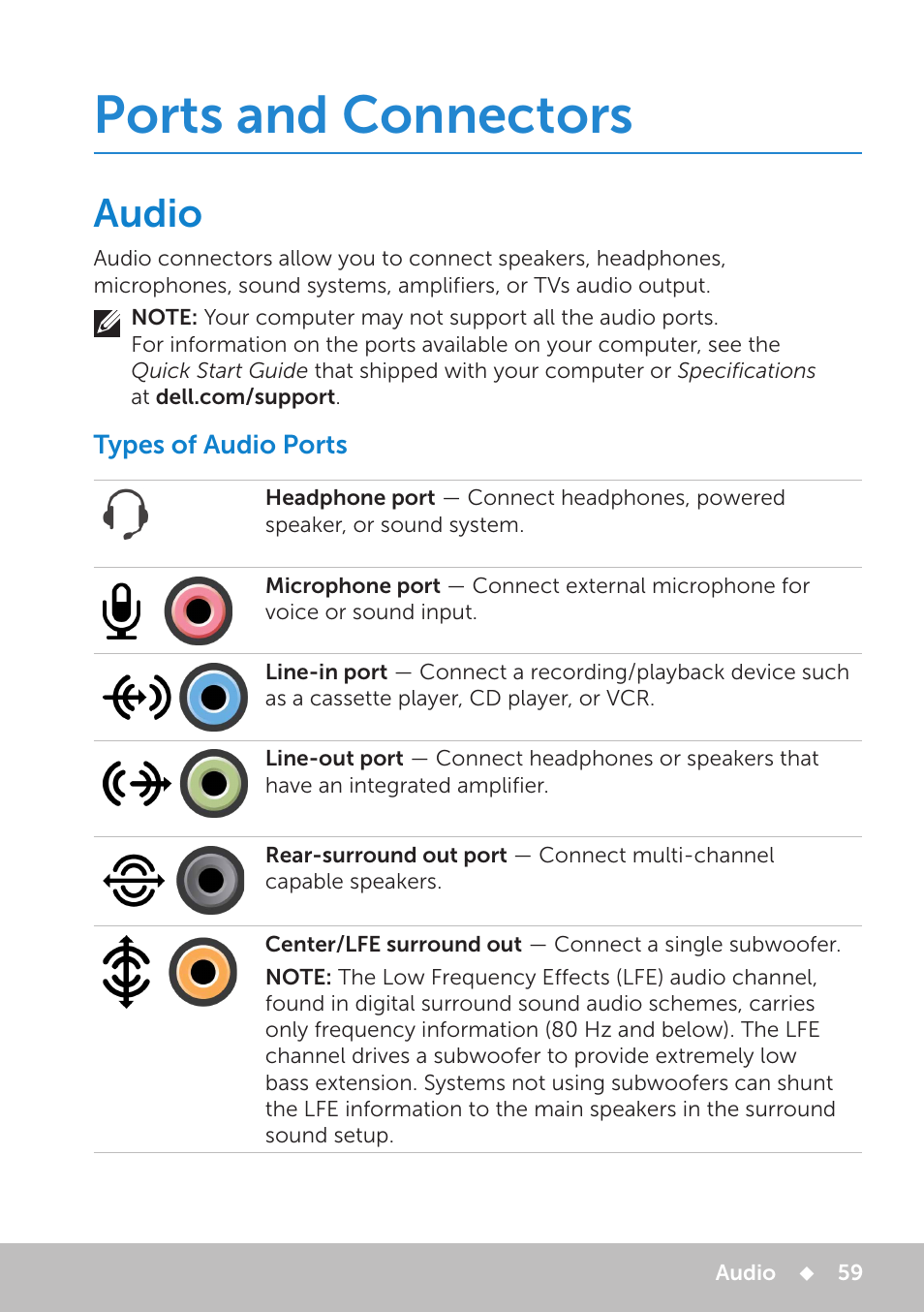Ports and connectors, Audio, Types of audio ports | Dell