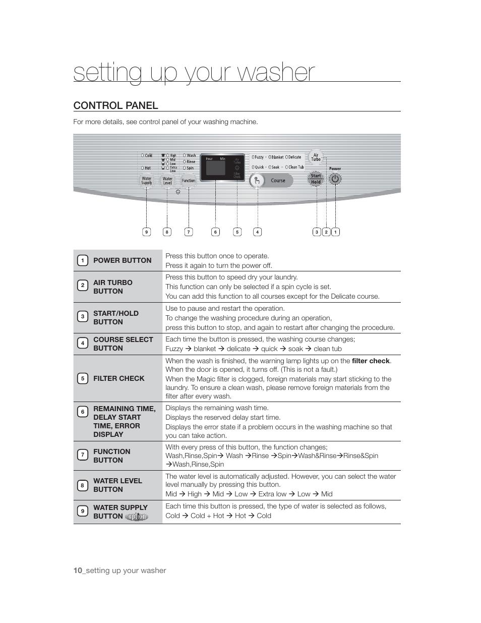 rotting up your warhnr control panel samsung wa85u3 user manual rh manualsdir com Samsung Refrigerator RF4287HARS Manual Samsung Parts Manuals