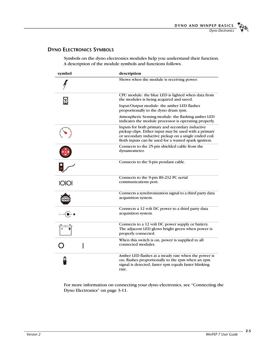 Dyno electronics symbols, Dyno electronics symbols -5 | Dynojet
