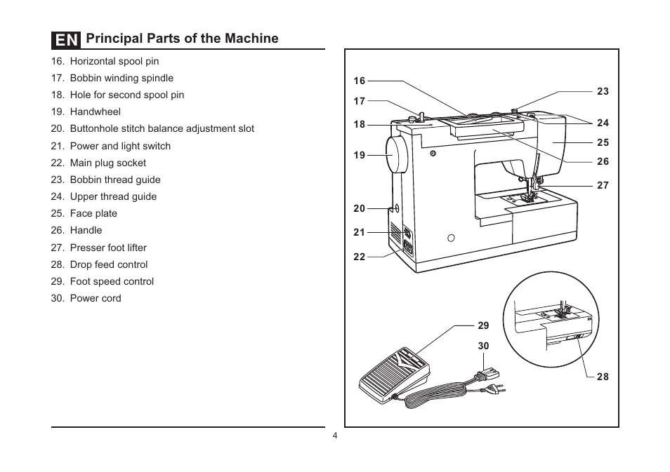 Principal Parts Of The Machine