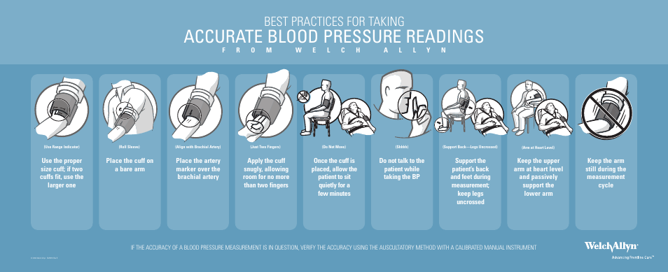 Welch Allyn Blood Pressure Reading Techniques Poster For Manual Guide