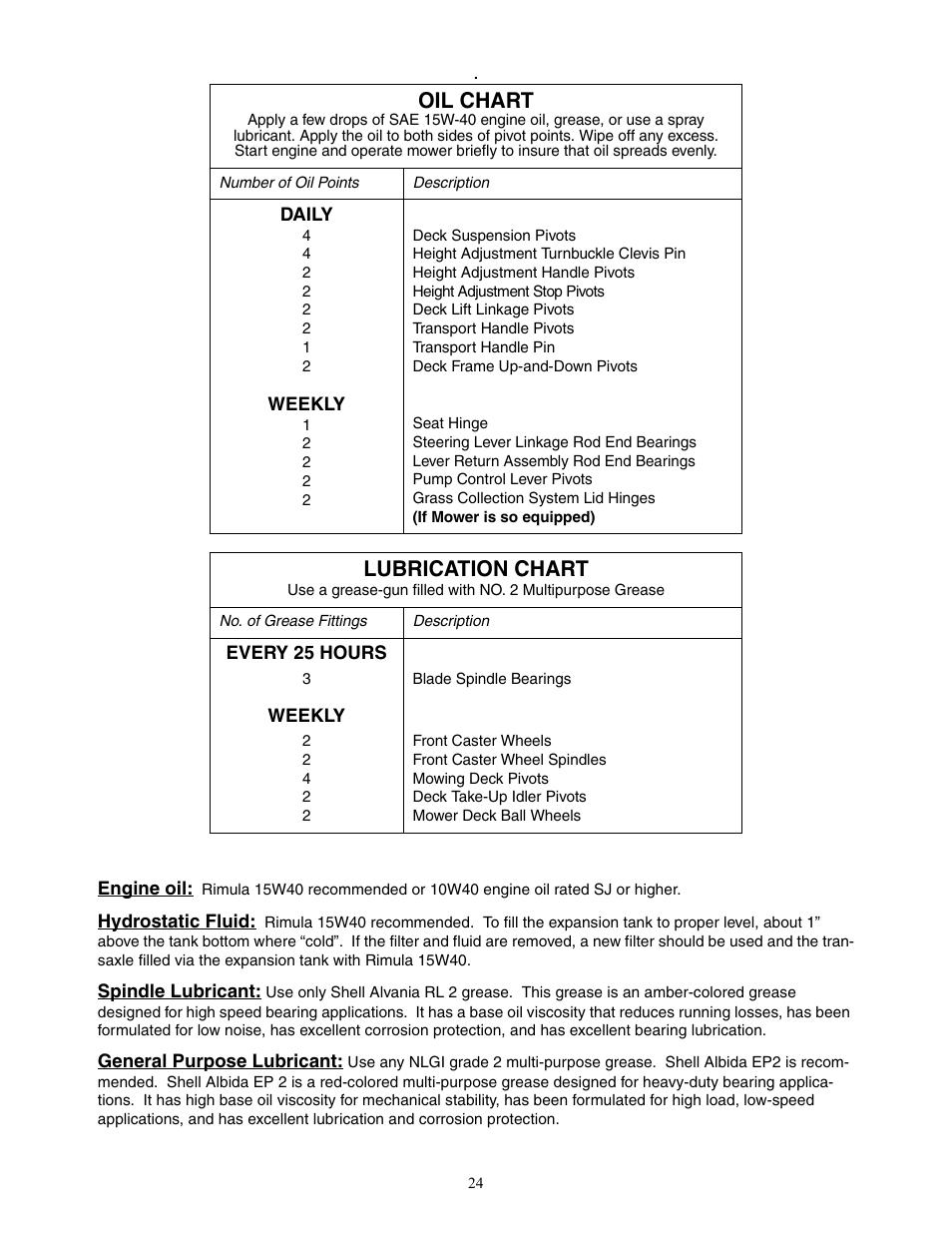 Oil chart, Lubrication chart | Cub Cadet 22HP ENFORCER 48 EN