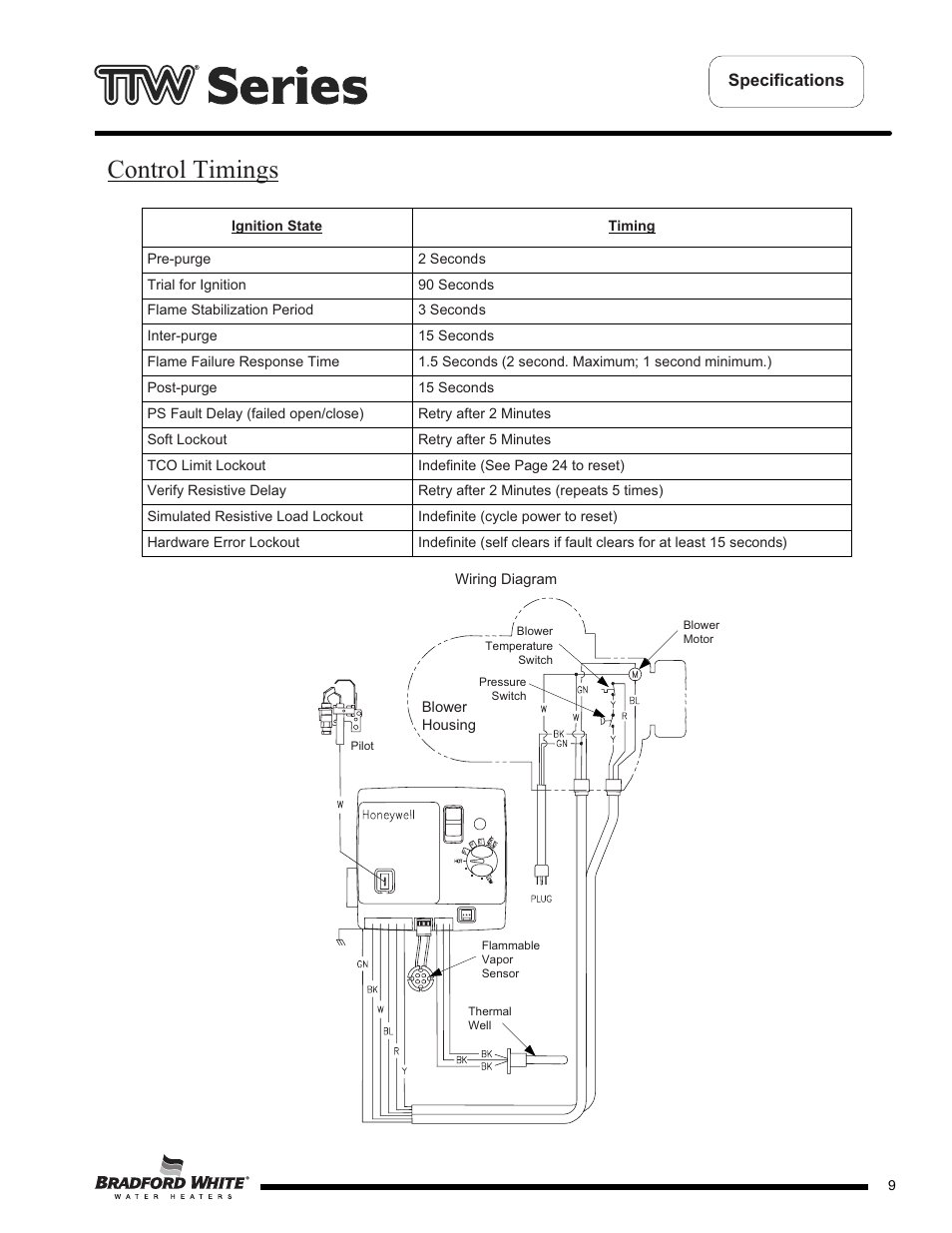 Pilot Retry Switch Wiring Diagram on standing pilot wiring diagram, ignition control module wiring diagram, transformer wiring diagram, control relay wiring diagram, solenoid wiring diagram, pilot light diagram, 240v baseboard heater wiring diagram, 240v heater thermostat wiring diagram, thermistor wiring diagram, pilot fuse box diagram,