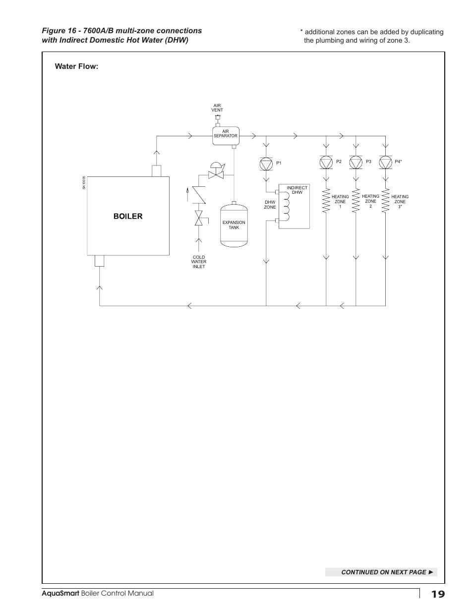 Aquasmart boiler control manual | Beckett 7600 AquaSmart Boiler Control  User Manual | Page 19 / 36