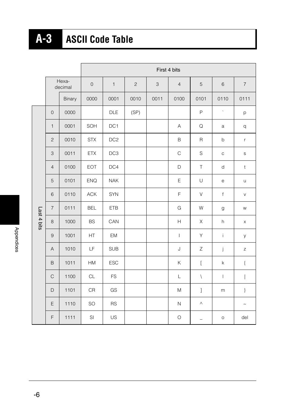 A-6 ascii code table, Ascii code table  KEYENCE BL-N6 Series