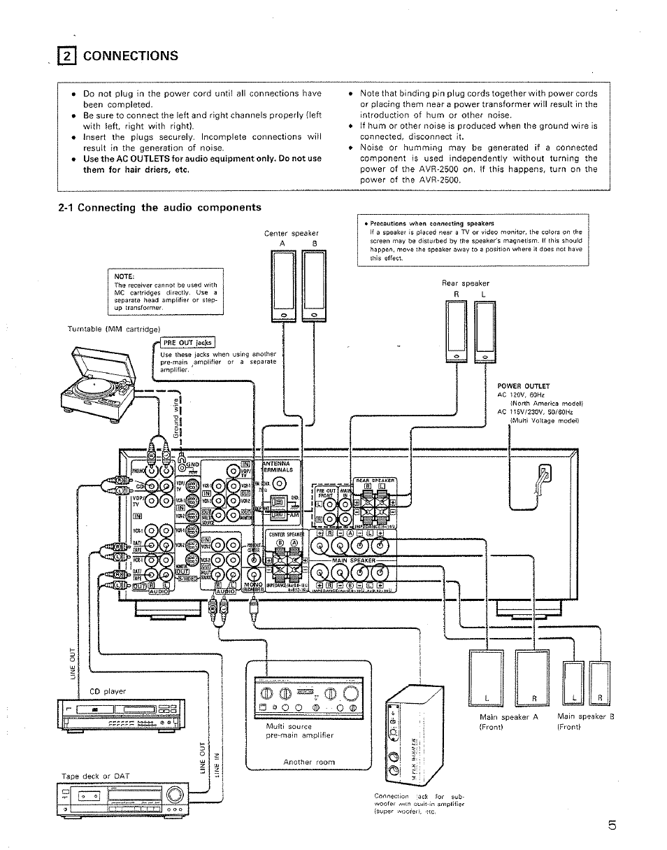denon avr 2500 manual pdf