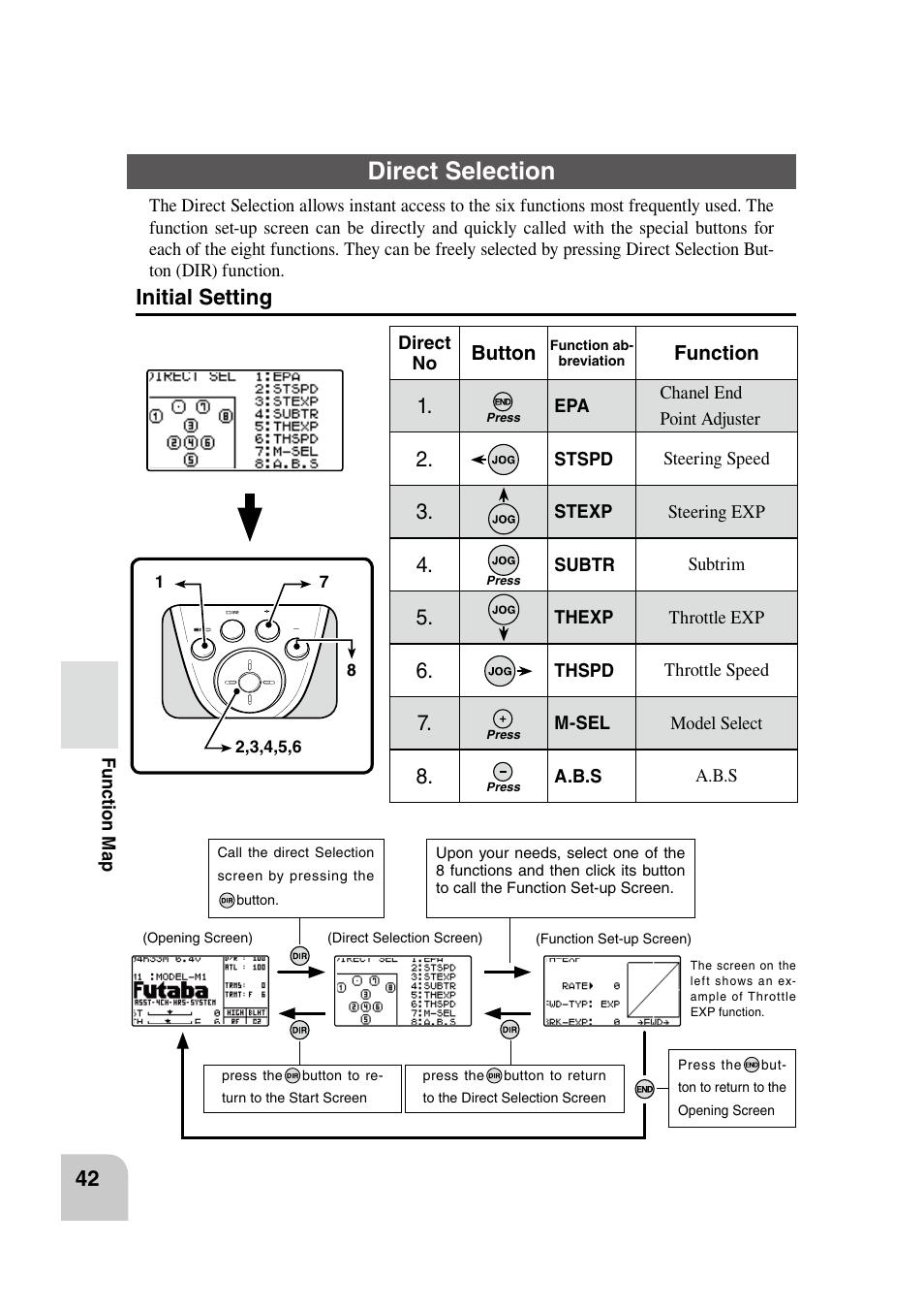 direct selection initial setting futaba 4pk 2 4ghz user manual rh manualsdir com Instruction Manual Example User Manual PDF