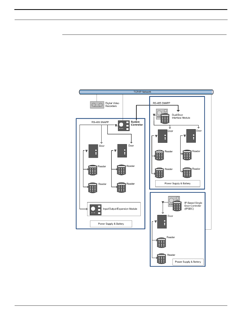 Truportal Wiring Diagram Access Control Interface Module System Architecture Overview Interlogix User Manual