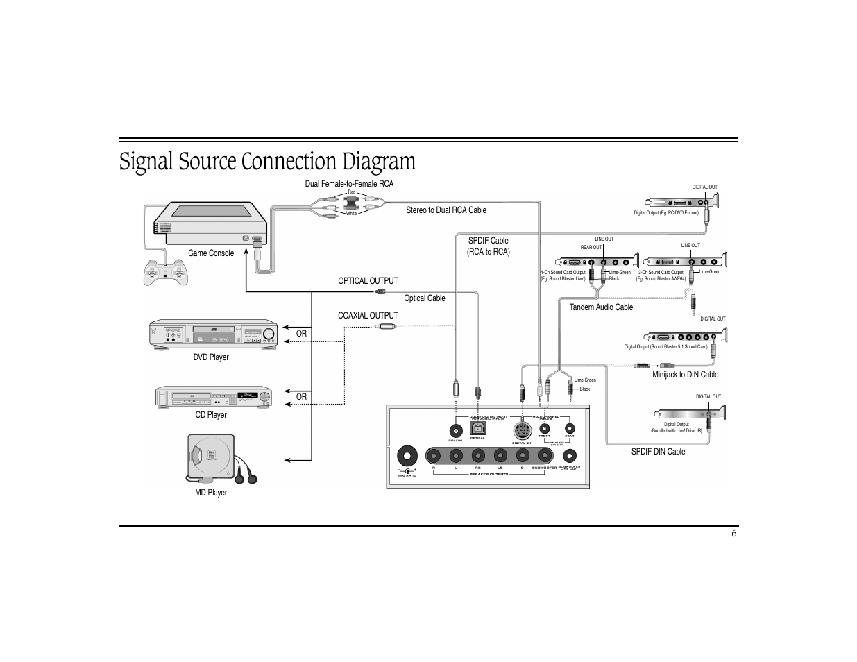 Signal Source Connection Diagram Creative Digital Dtt 3500 User Rca To Coaxial Schematic Manual Page 10 26