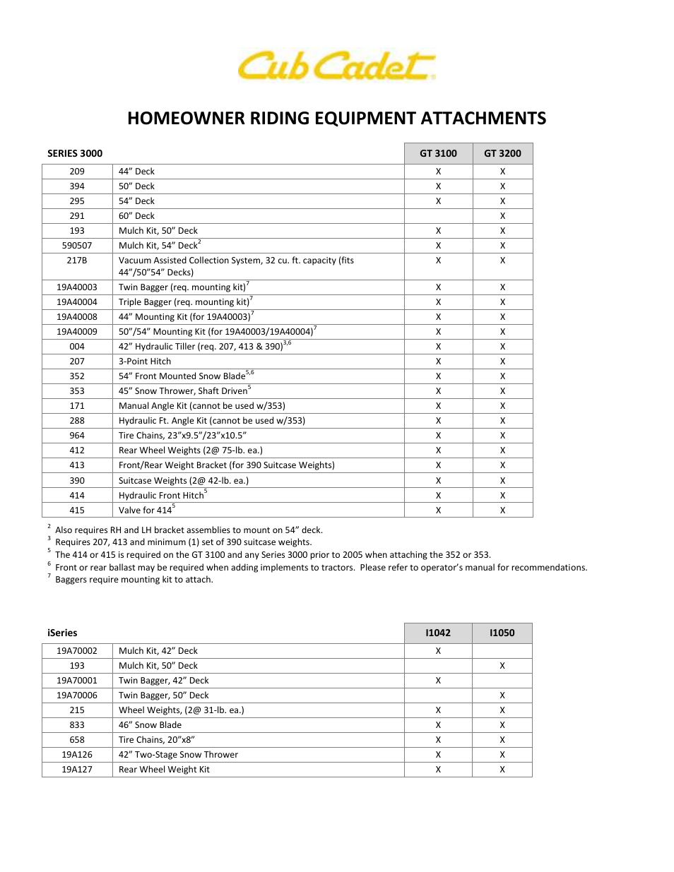 Homeowner riding equipment attachments | Cub Cadet LTX 1040 User Manual |  Page 2 / 3