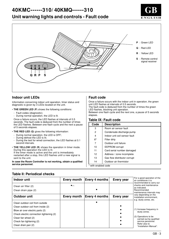 40kmc / 40kmq, Unit warning lights and controls - fault code, Indoor