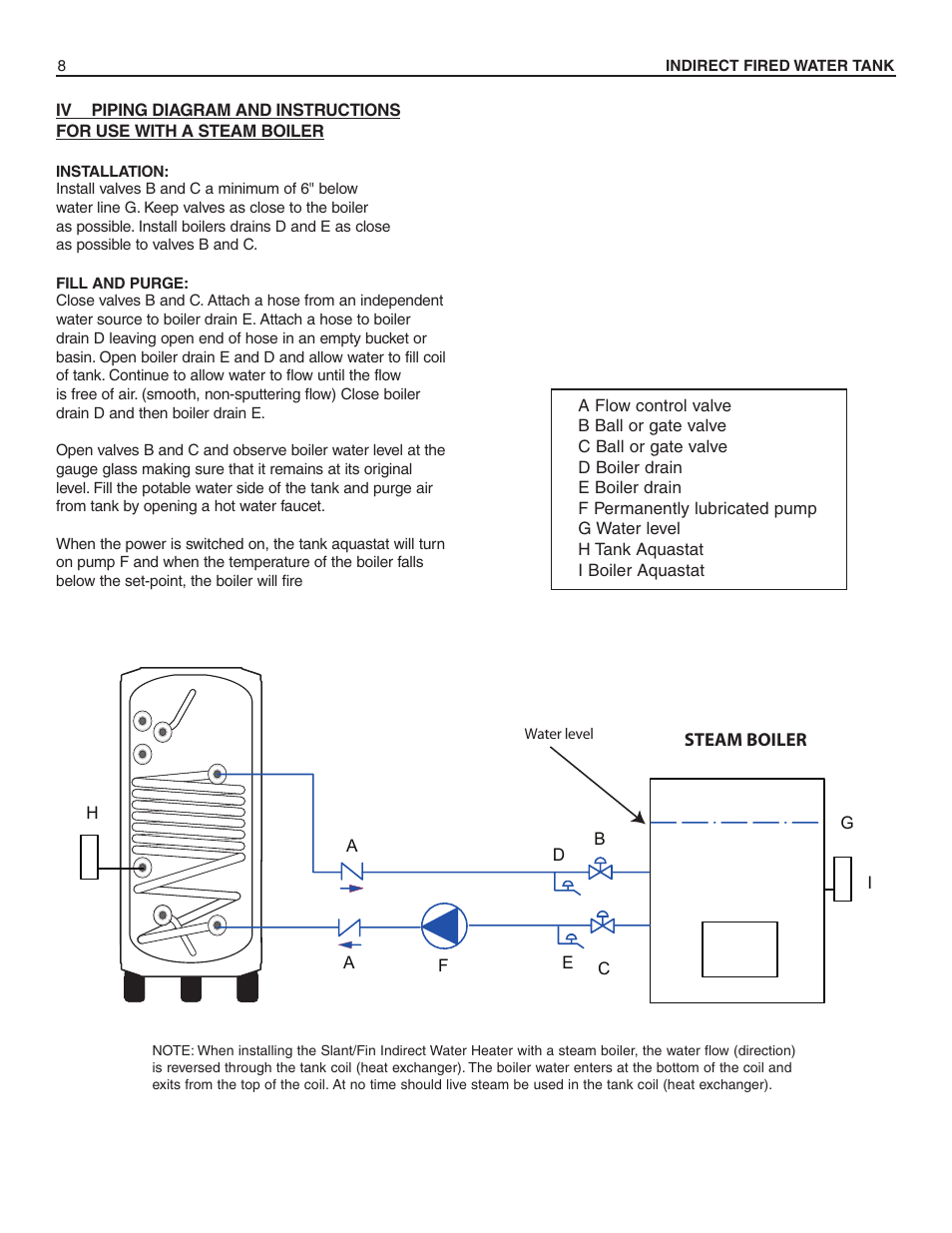 Slant Fin Hwt 120 User Manual Page 8 16 Also For 80 Piping Diagram Tankless Water Heater 60 40