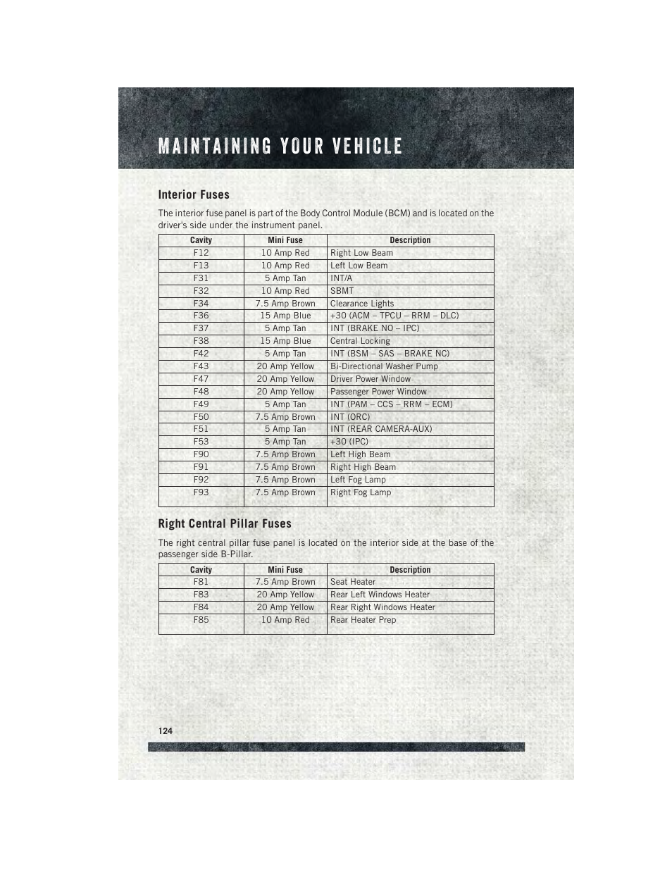 Interior Fuses Right Central Pillar Ram Trucks 2015 F32 Fuse Box Promaster User Guide Manual Page 126 140