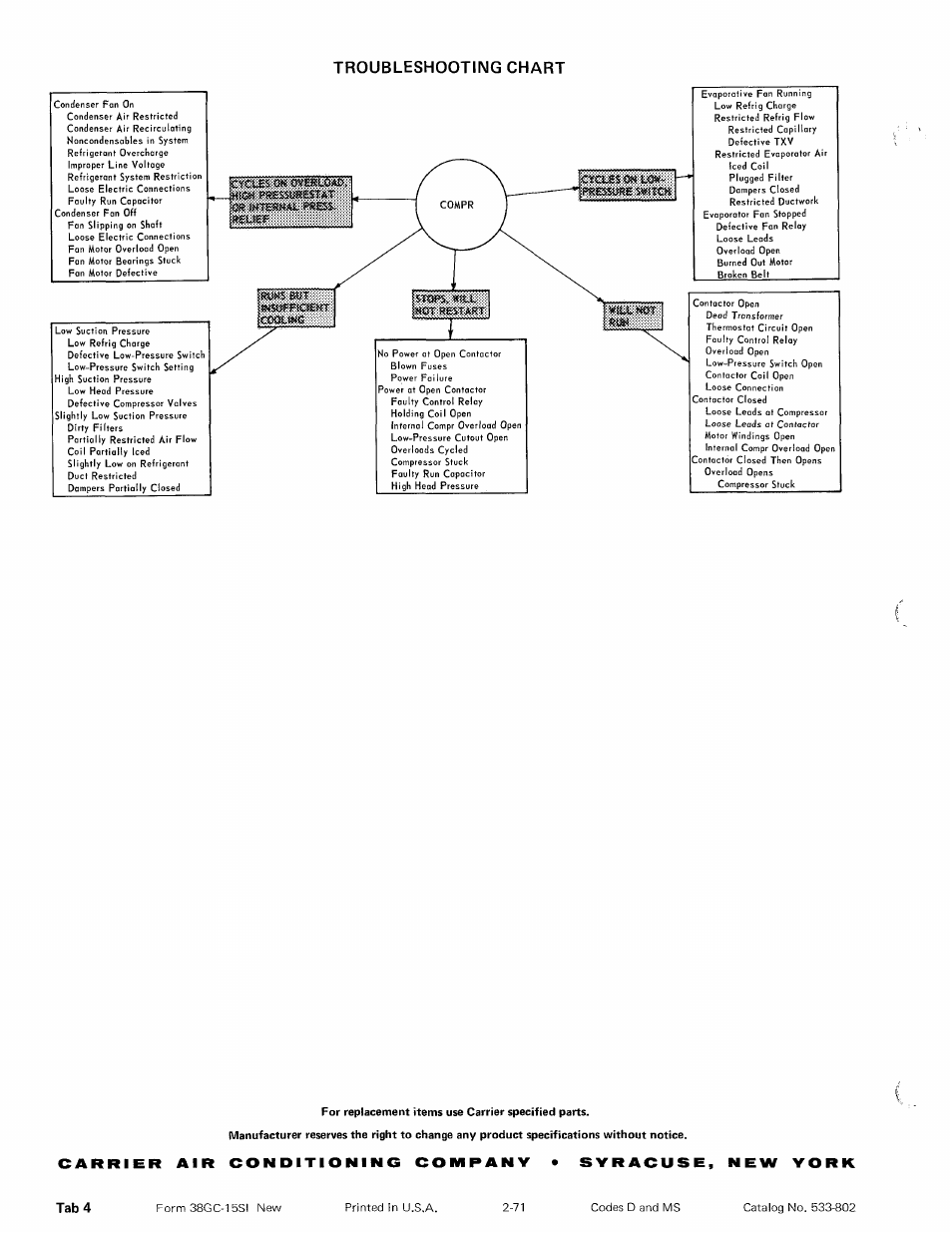 Troubleshooting chart | Carrier 38GC User Manual | Page 12 / 12 on