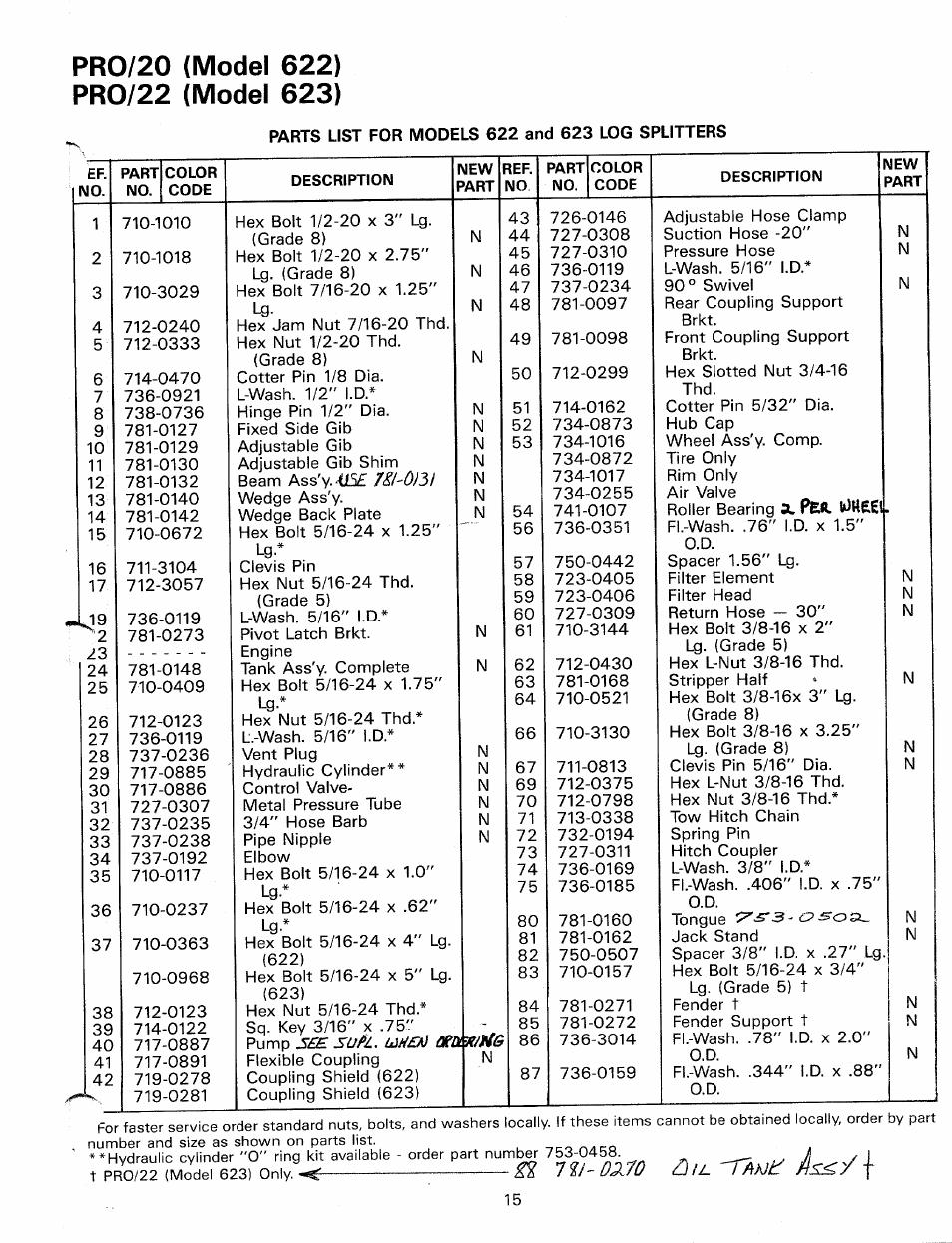 Pro/20 (model 622) pro/22 (model 623) | MTD Duerr 248-623-003 User Manual |  Page 15 / 16