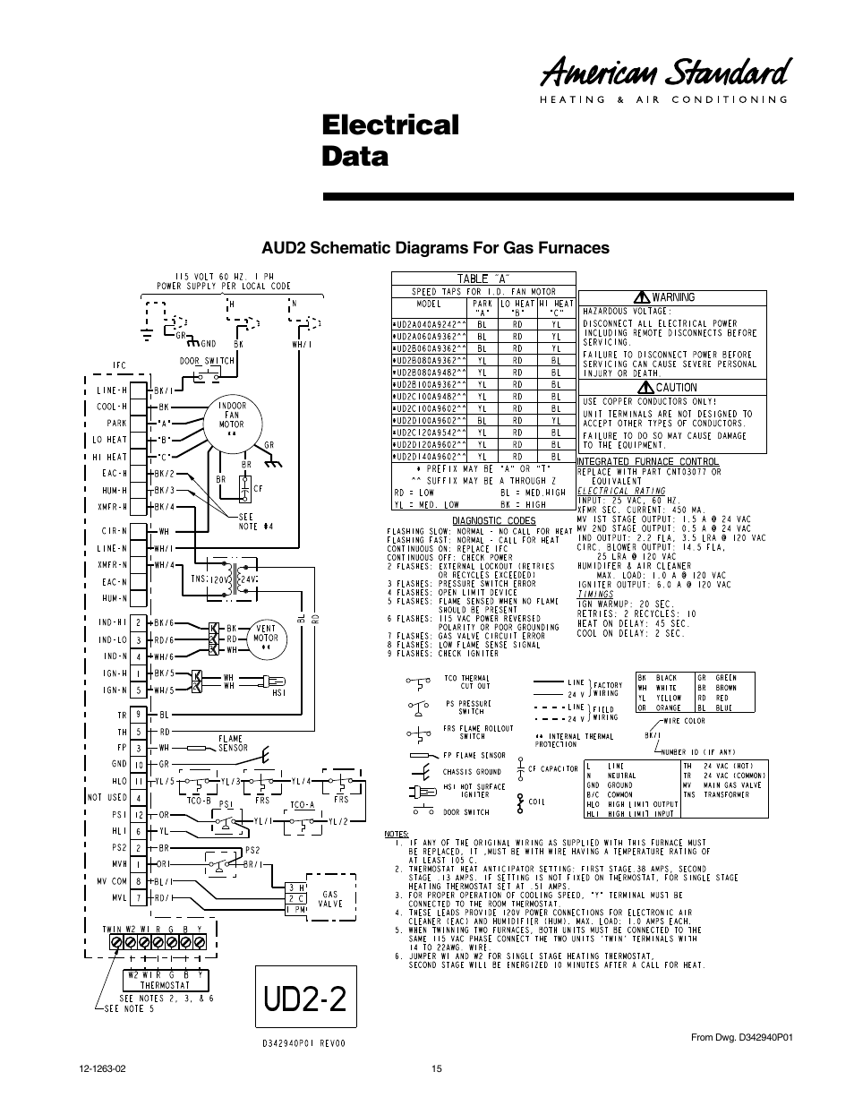 American Standard Furnace Schematic Wire Diagram Electrical Data Freedom 80 User Manual Page 15 Rh Manualsdir Com 90
