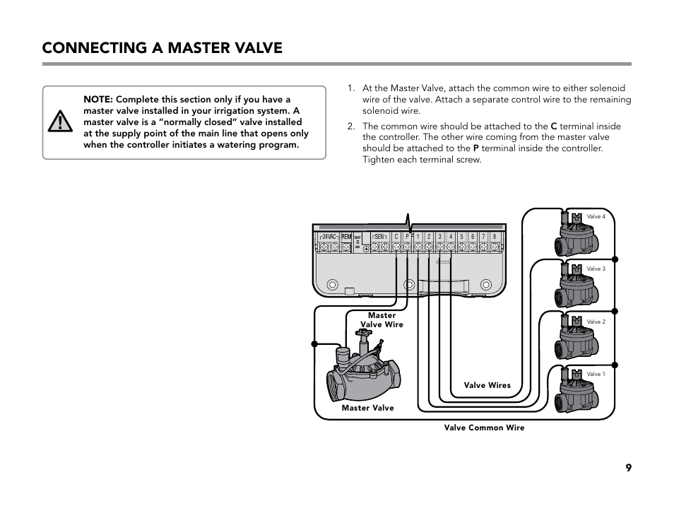 Wellhead Master Valve Manual Guide