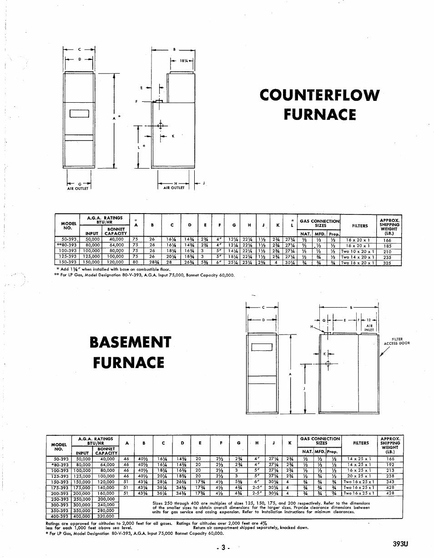 counterflow, furnace, basement | bryant gas air 393u user ... bryant 394f gas furnace schematics gas furnace parts diagram #13