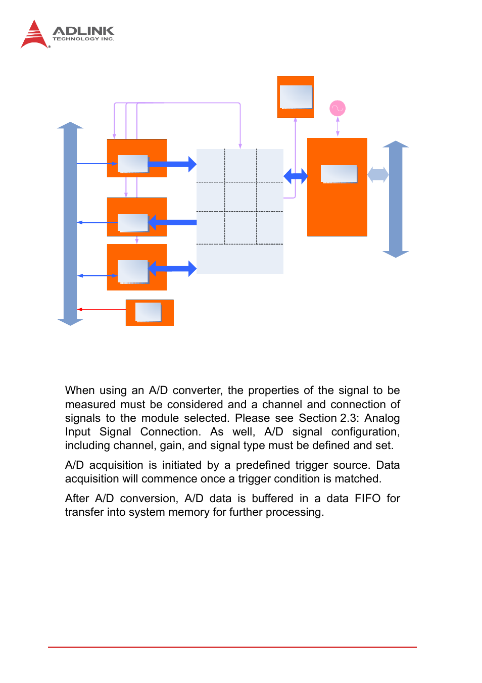 2 a/d conversion, A/d conversion, Figure 4-1 | ADLINK USB