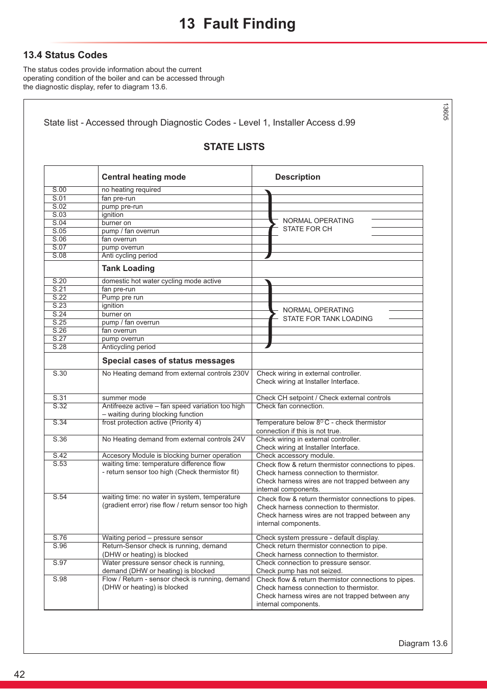 13 Fault Finding State Lists 4 Status Codes Glow Worm Ultrapower Pump Overrun Wiring Sxi User Manual Page 42 60