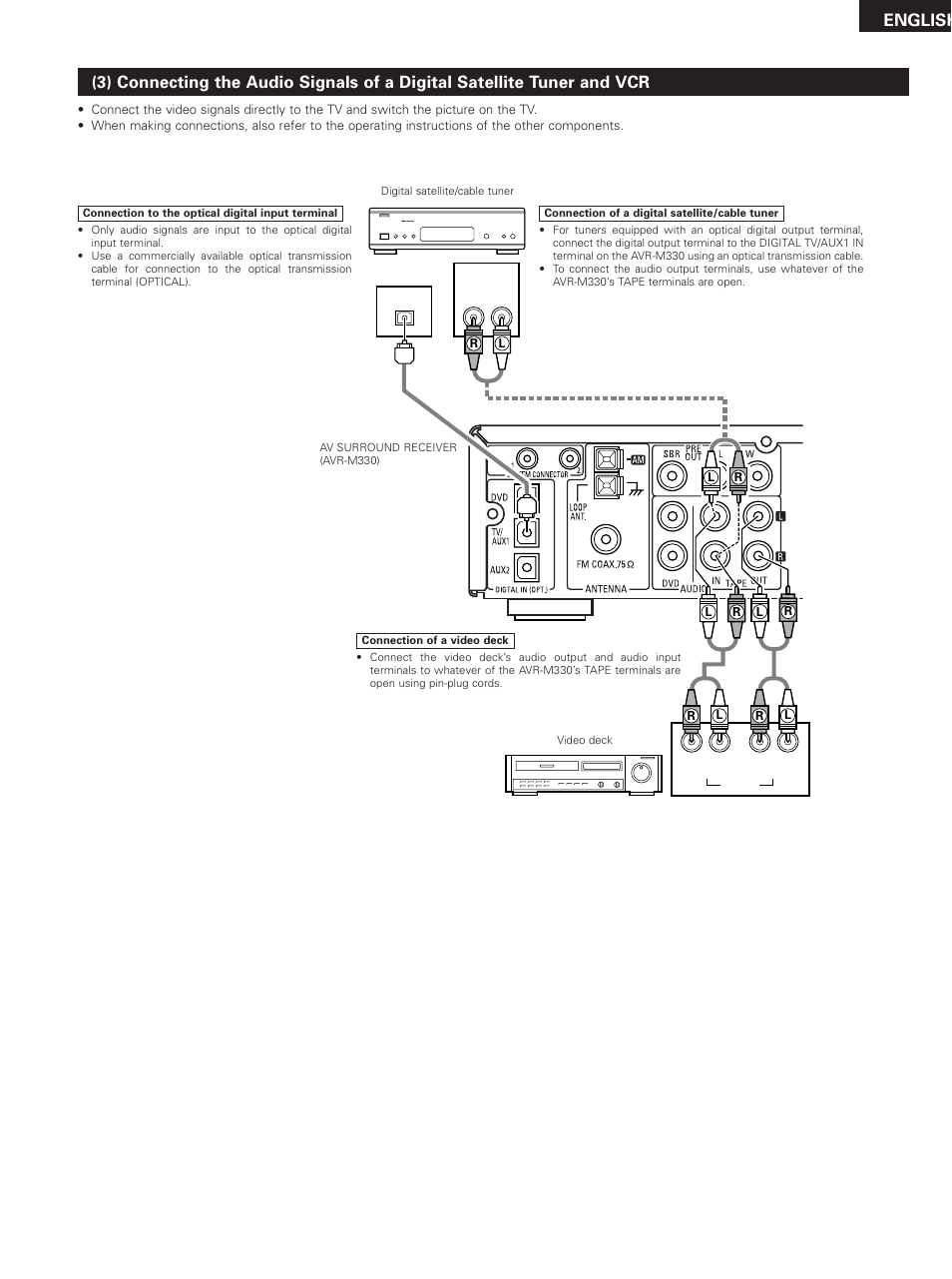 English Denon Dht M330dv User Manual Page 11 60 Wiring Diagrams Of Tv And Home Stereo Components With Av Surround Receiver