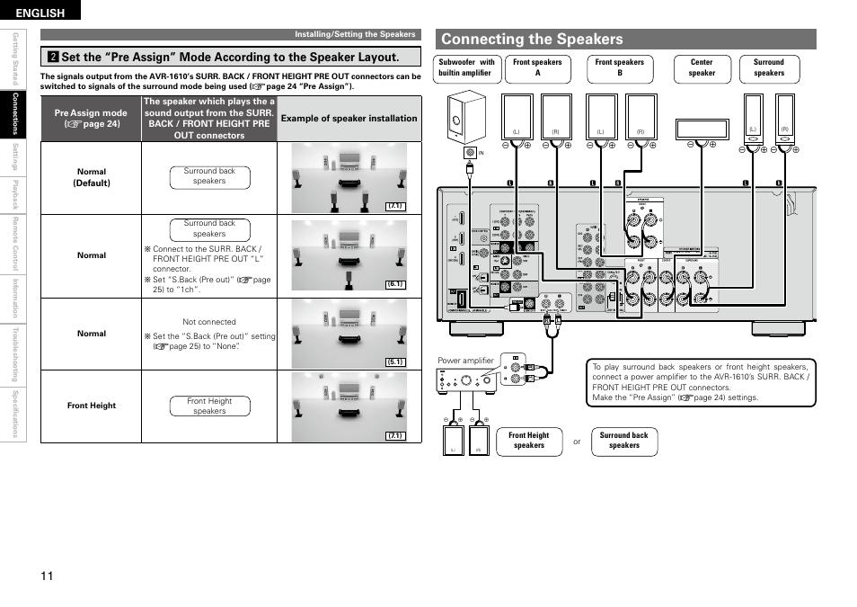 connecting the speakers english denon avr 1610 user manual page rh manualsdir com denon dbp 1610 manual denon dbp 1610 manual