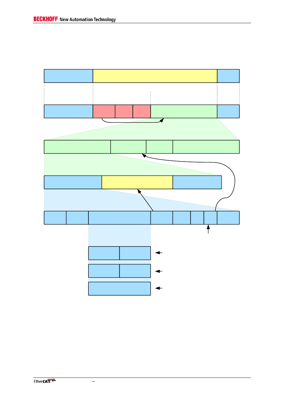 2 ethercat datagram, Ethercat datagram, Figure 3: ethercat datagram