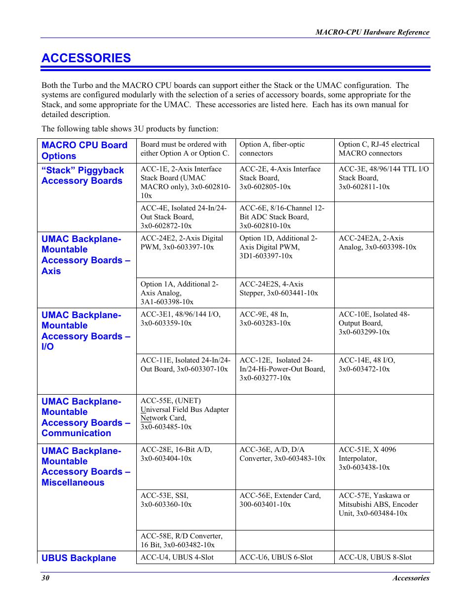 Accessories Delta Tau Macro Cpu Board 4ax 602804 Xhxx User Manual Page