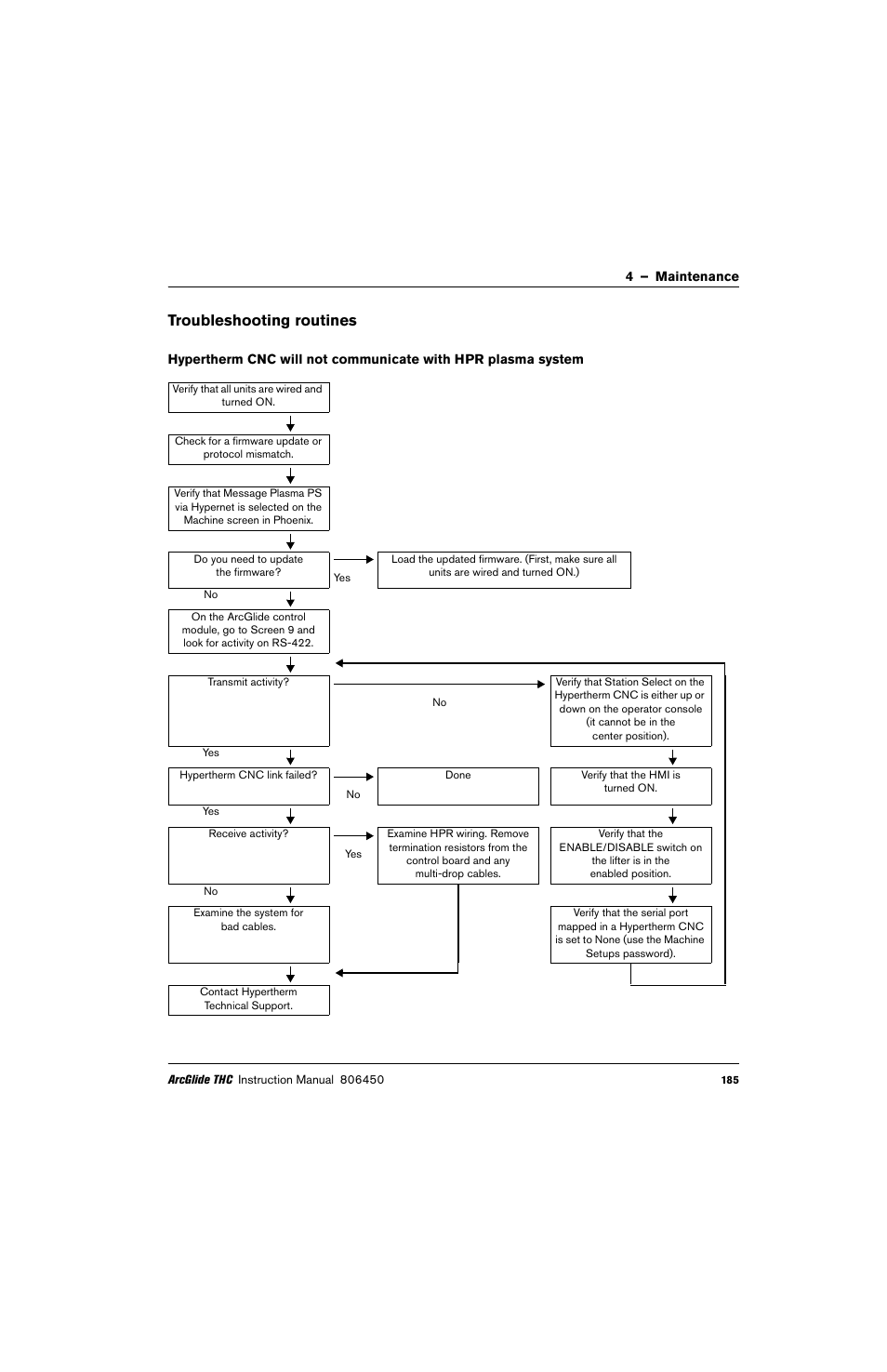 Troubleshooting Routines Hypertherm Thc Arcglide User Manual Cnc Wiring Diagram Page 185 288