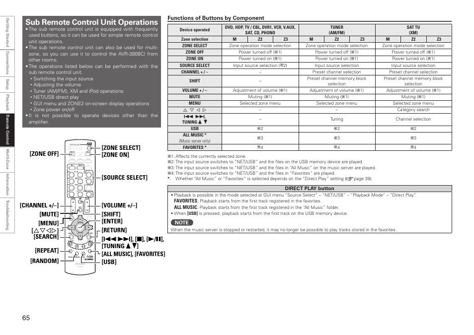 sub remote control unit operations denon avr 3808ci user manual rh manualsdir com denon 3808 manual avr 3808 manual pdf