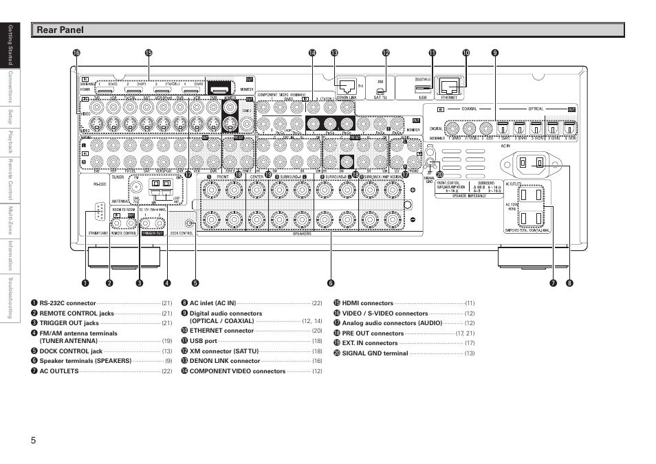 denon avr 3808ci user manual page 8 108 original mode rh manualsdir com avr-3808ci manual denon avr-3808ci manual pdf