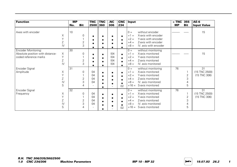 E.g. mp 10, mp 210, mp 1390, mp 4010, mp 7210 etc | HEIDENHAIN TNC 306 Service  Manual User Manual | Page 114 / 157