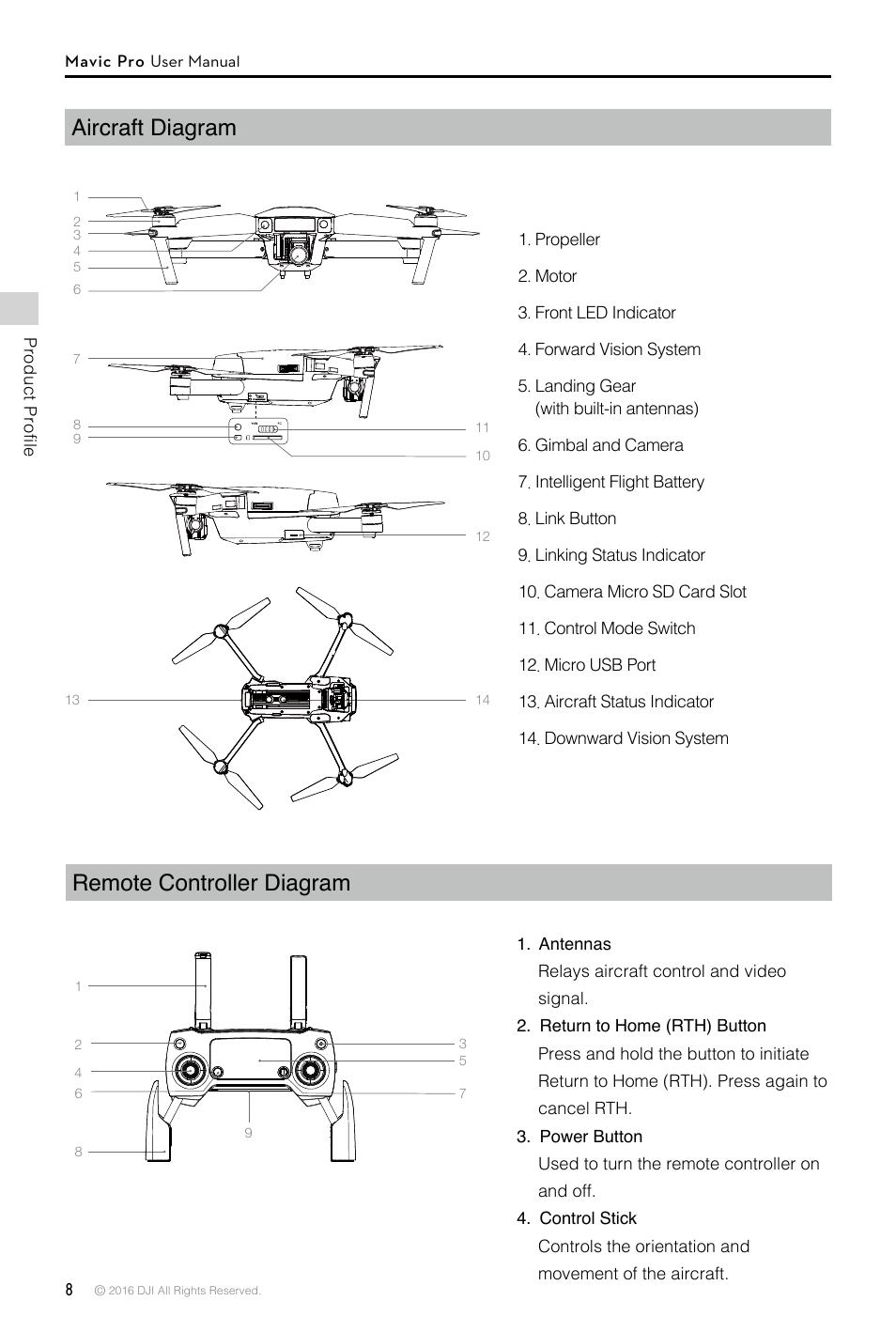 Aircraft diagram, Remote controller diagram, Aircraft