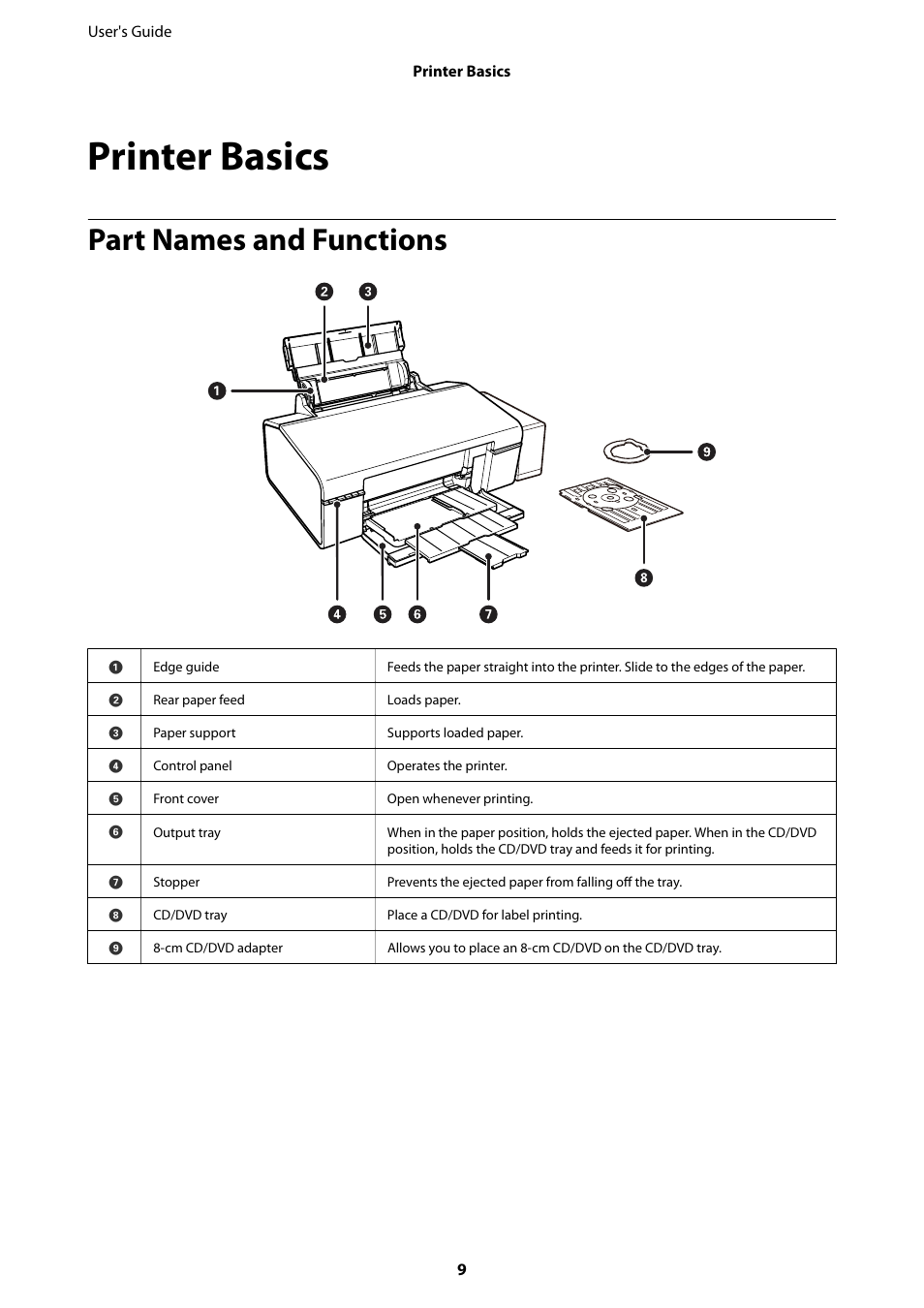 printer basics part names and functions epson l805 user manual rh manualsdir com HP Printer Manuals PDF Hand Printer Manual