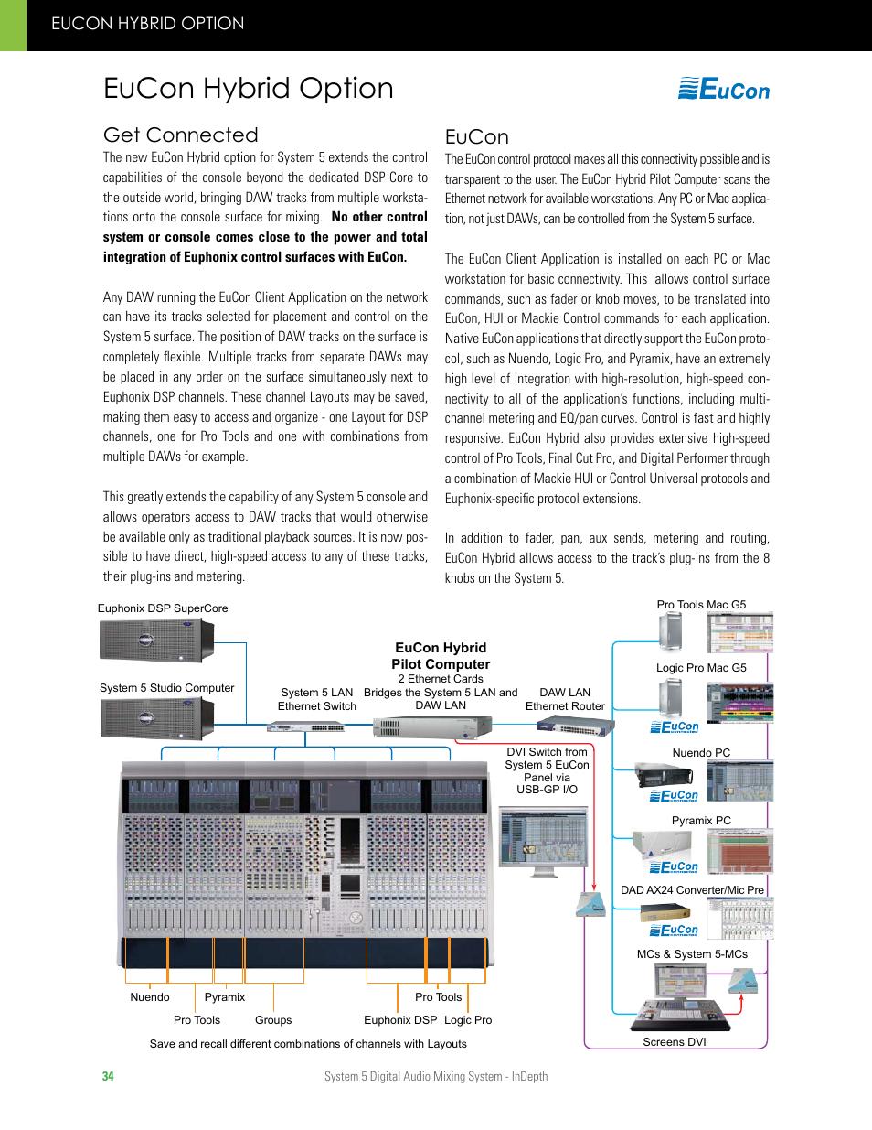 Eucon hybrid option, Get connected, Eucon | Euphonix System