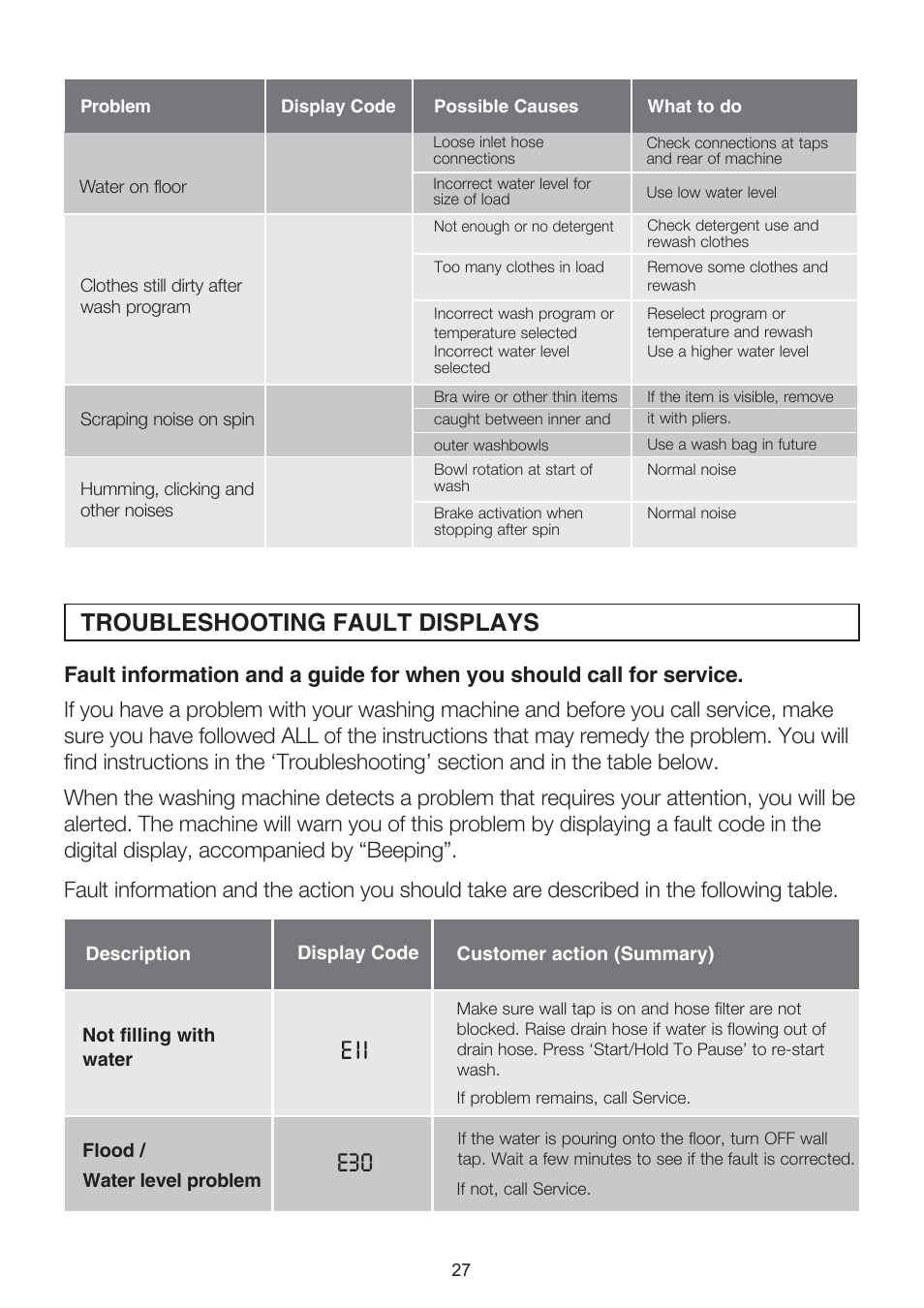 Troubleshooting fault displays | Electrolux EWT704 User Manual | Page 27 /  31