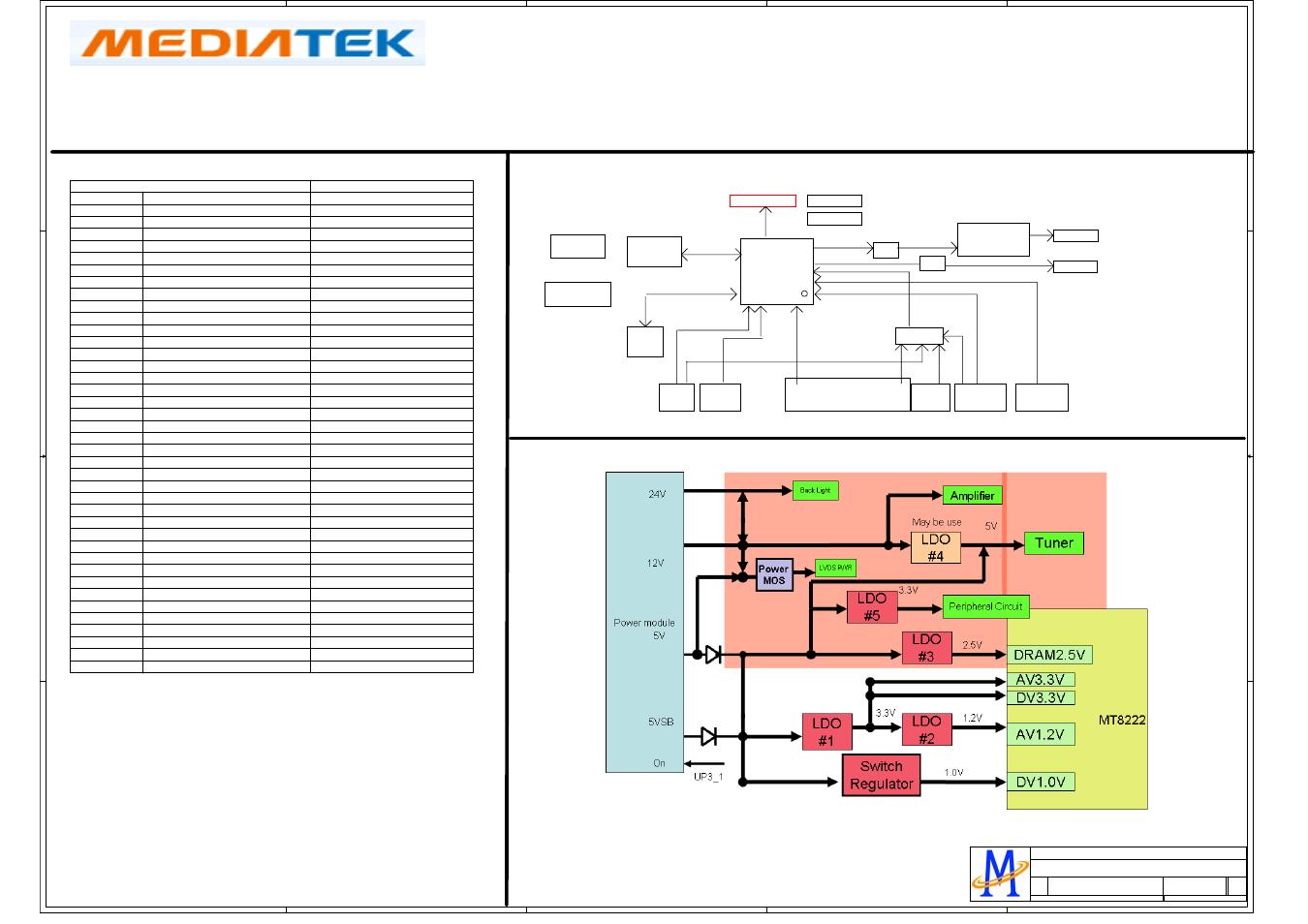 Ddr1 with termination ), Version v1 0, Mt8222 | Hisense