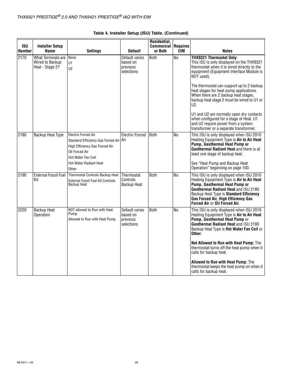 Honeywell Prestige Thx9321 User Manual Page 28 160