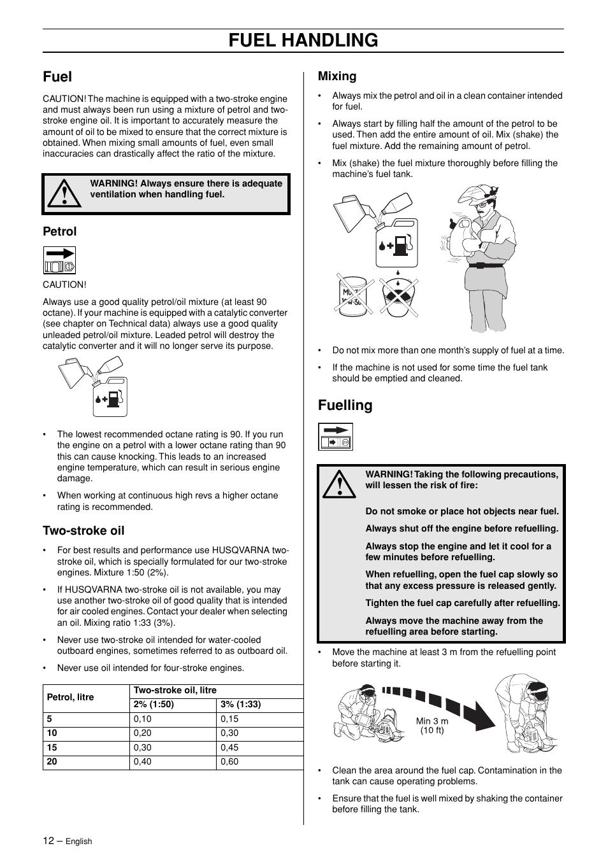 Fuel, Petrol, Two-stroke oil | Husqvarna 125BT User Manual