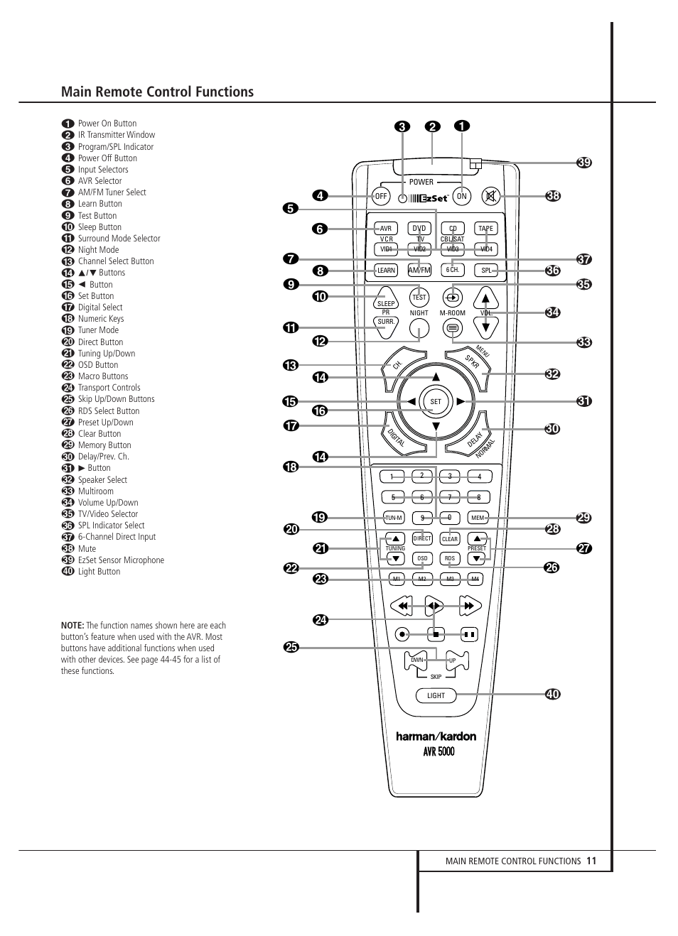 main remote control functions